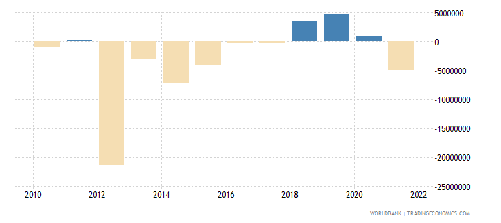 moldova portfolio investment excluding lcfar bop us dollar wb data