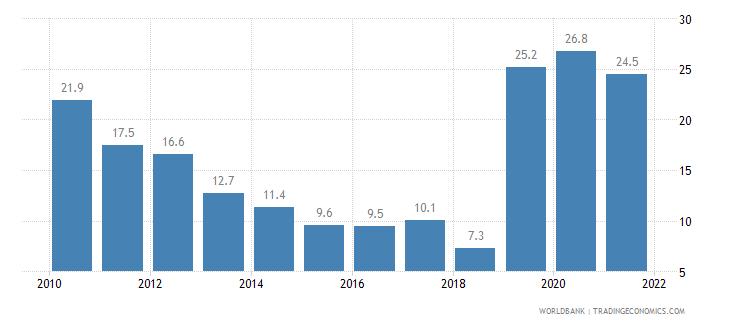 moldova poverty headcount ratio at national poverty line percent of population wb data