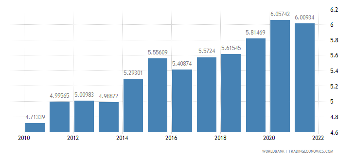 moldova ppp conversion factor gdp lcu per international dollar wb data