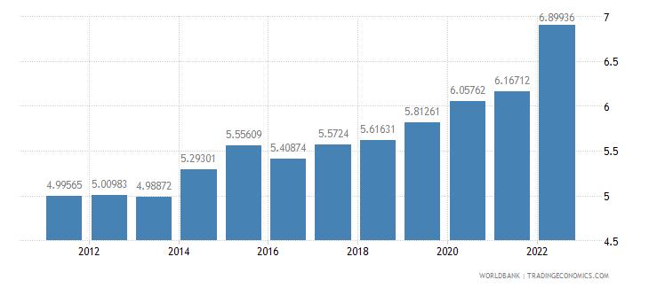 moldova ppp conversion factor gdp lcu per international dollar wb data