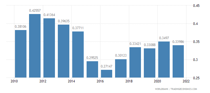 moldova ppp conversion factor gdp to market exchange rate ratio wb data