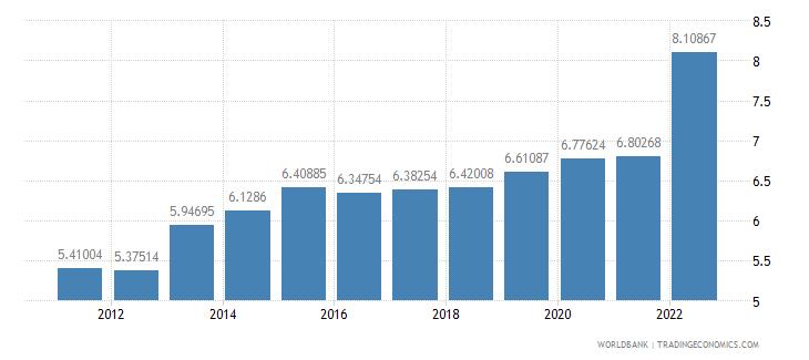 moldova ppp conversion factor private consumption lcu per international dollar wb data