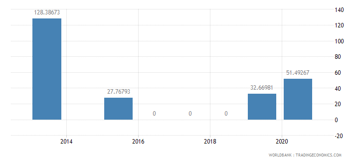 moldova present value of external debt percent of exports of goods services and income wb data