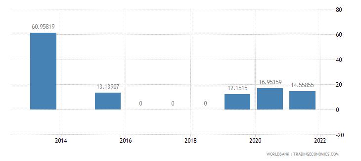 moldova present value of external debt percent of gni wb data