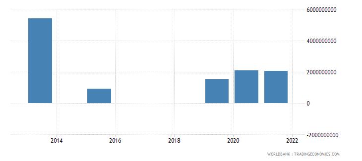 moldova present value of external debt us dollar wb data