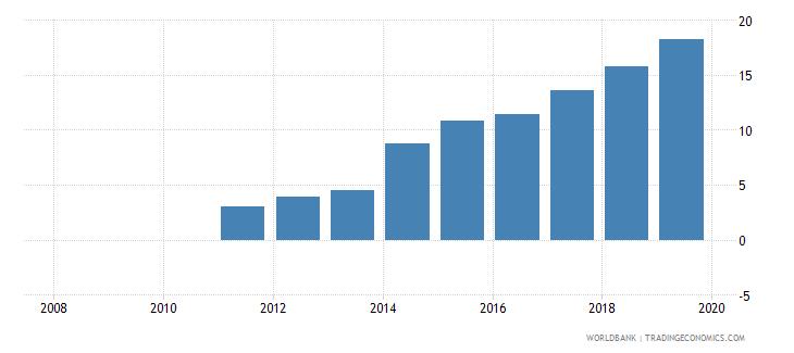 moldova private credit bureau coverage percent of adults wb data