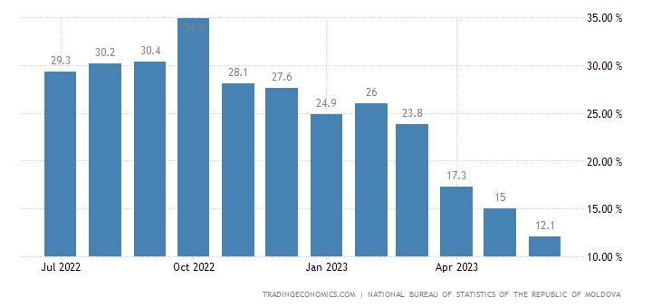 Moldova Producer Prices Change