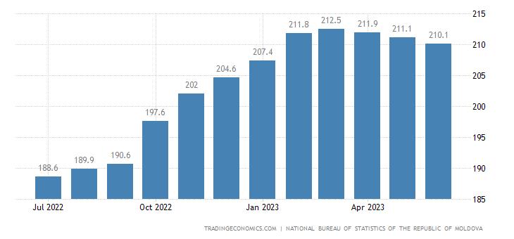 Moldova Producer Prices