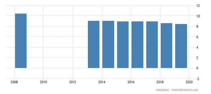 moldova profit tax percent of commercial profits wb data