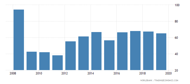 moldova provisions to nonperforming loans percent wb data
