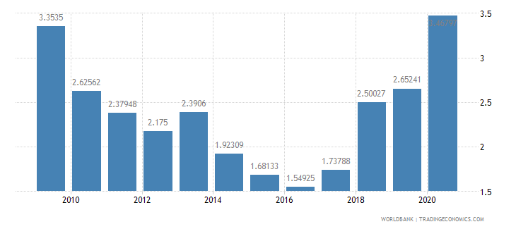 moldova public and publicly guaranteed debt service percent of exports excluding workers remittances wb data