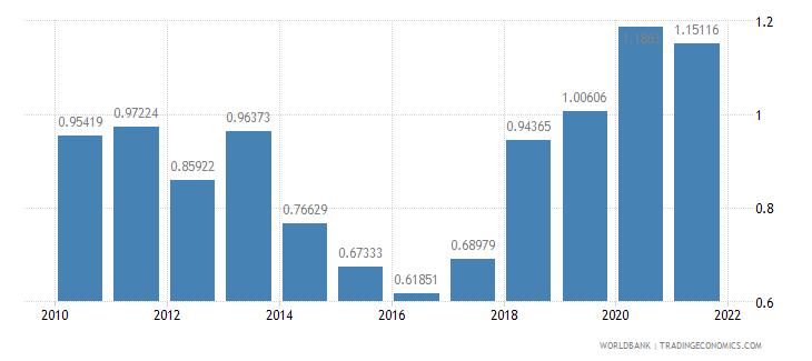 moldova public and publicly guaranteed debt service percent of gni wb data