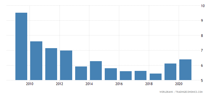 moldova public spending on education total percent of gdp wb data