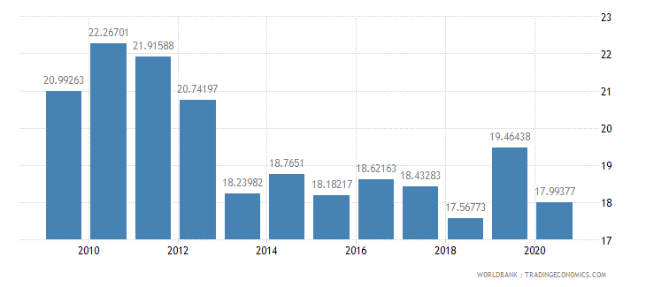 moldova public spending on education total percent of government expenditure wb data