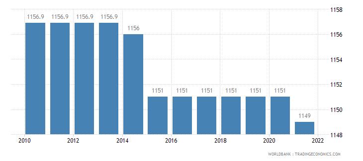 moldova rail lines total route km wb data