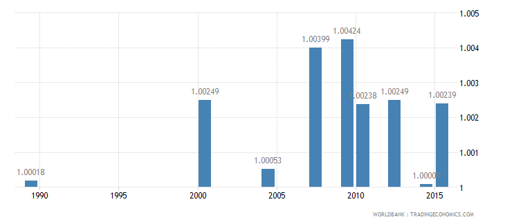 moldova ratio of young literate females to males percent ages 15 24 wb data