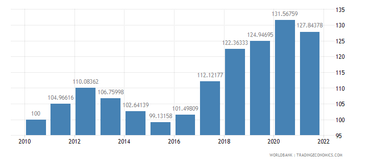 moldova real effective exchange rate index 2000  100 wb data