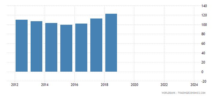 moldova real effective exchange rate wb data