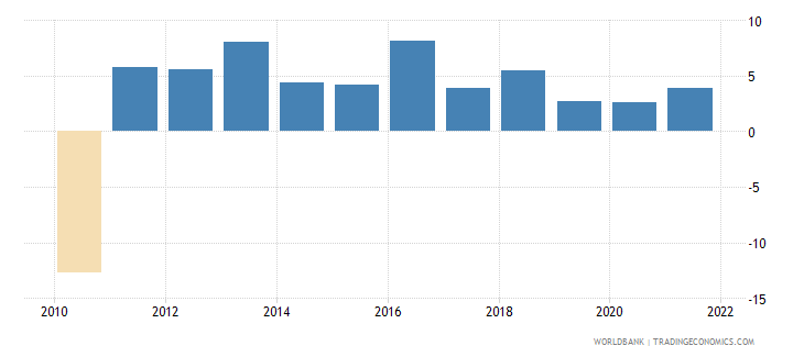 moldova real interest rate percent wb data