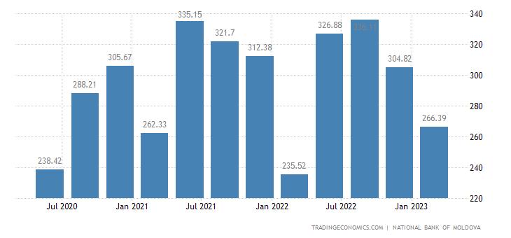 Moldova Remittances