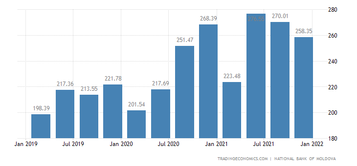 Moldova Remittances