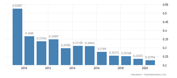 moldova research and development expenditure percent of gdp wb data