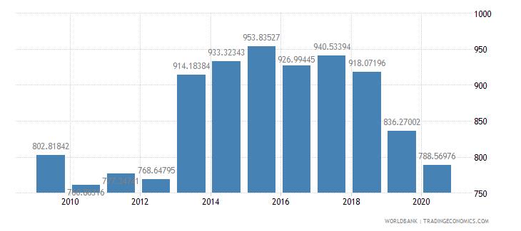 moldova researchers in r d per million people wb data