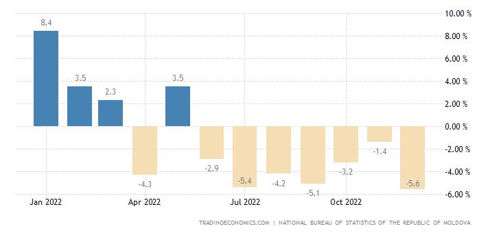 Moldova Retail Sales YoY