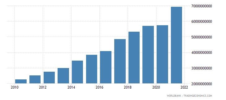 moldova revenue excluding grants current lcu wb data