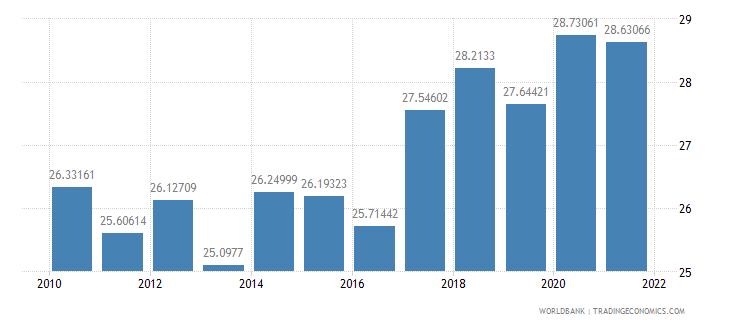 moldova revenue excluding grants percent of gdp wb data