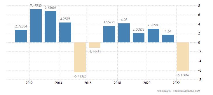 moldova risk premium on lending prime rate minus treasury bill rate percent wb data