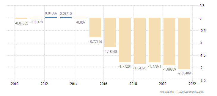 moldova rural population growth annual percent wb data