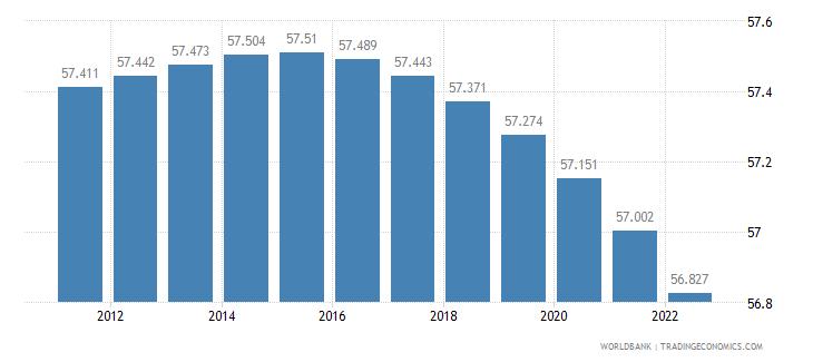 moldova rural population percent of total population wb data