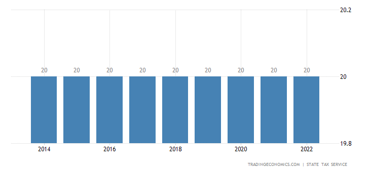 Moldova Sales Tax Rate - VAT