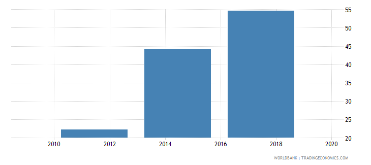 moldova saved any money in the past year percent age 15 wb data