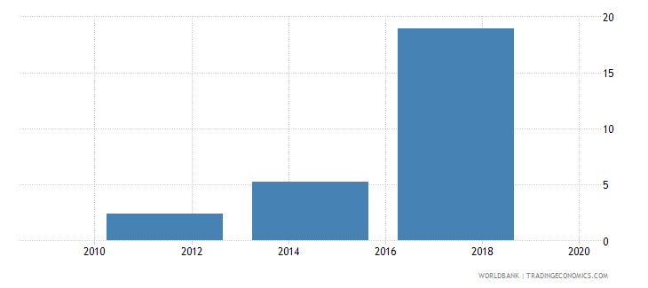 moldova saved using a savings club in the past year percent age 15 wb data