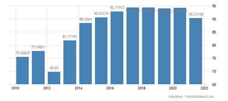 moldova school enrollment preprimary percent gross wb data