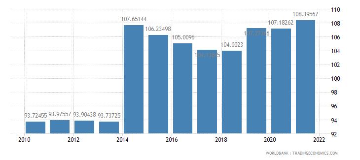 moldova school enrollment primary male percent gross wb data