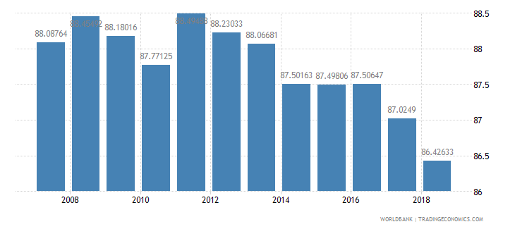 moldova school enrollment primary male percent net wb data