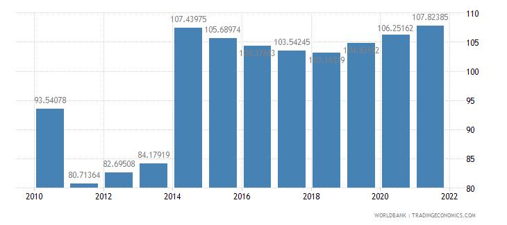 moldova school enrollment primary percent gross wb data