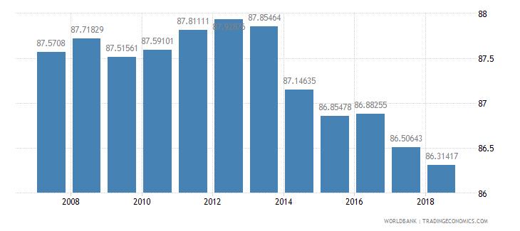 moldova school enrollment primary percent net wb data