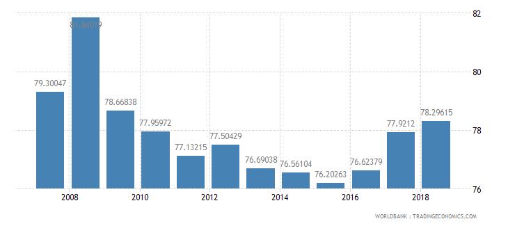 moldova school enrollment secondary male percent net wb data