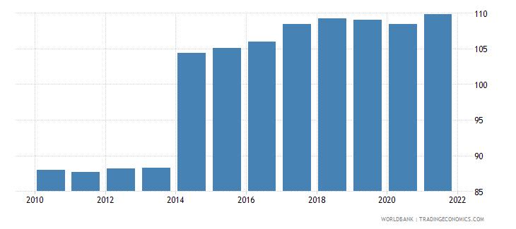 moldova school enrollment secondary percent gross wb data