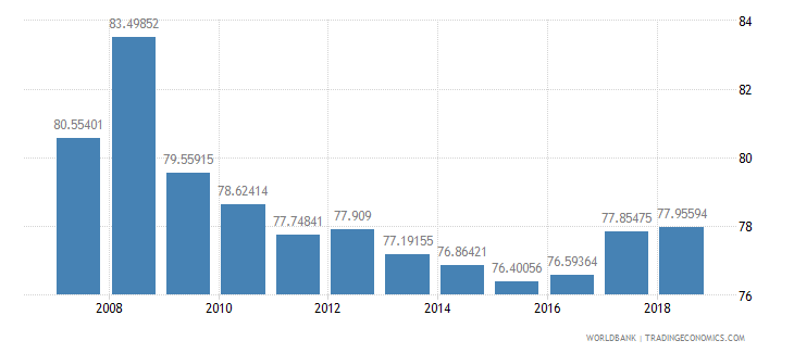 moldova school enrollment secondary percent net wb data