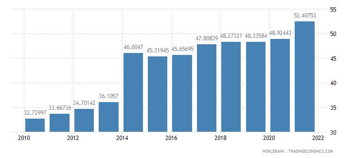 moldova school enrollment tertiary male percent gross wb data