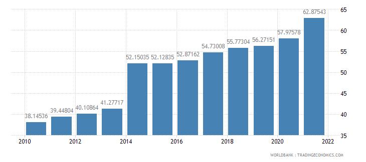 moldova school enrollment tertiary percent gross wb data