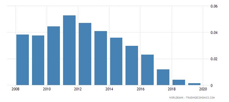 moldova school life expectancy post secondary non tertiary male years wb data