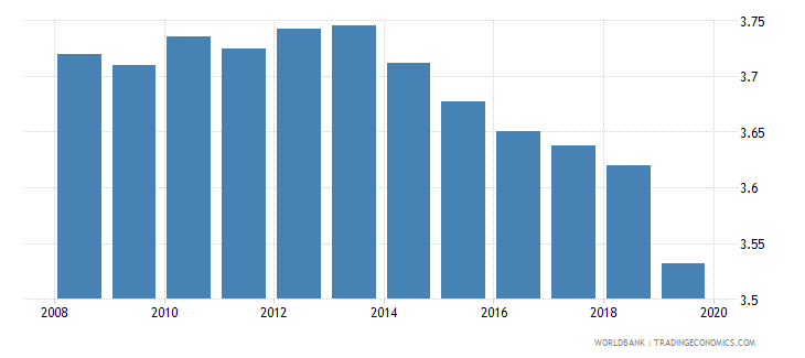 moldova school life expectancy primary female years wb data