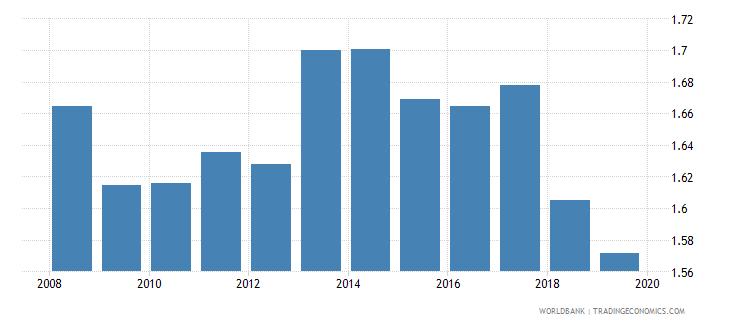 moldova school life expectancy tertiary male years wb data