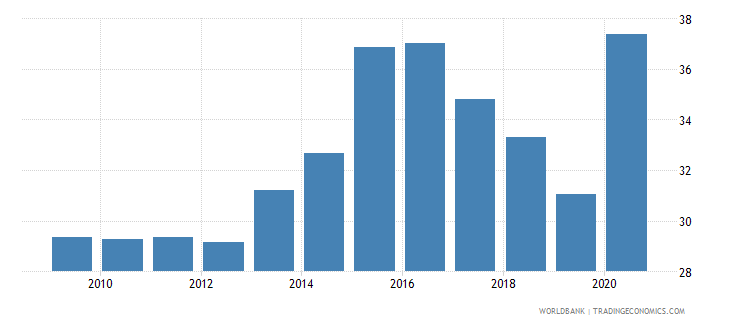 moldova self employed total percent of total employed wb data